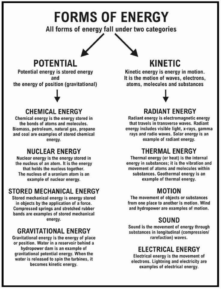 Forms Of Energy Physics Physical Science Science Classroom