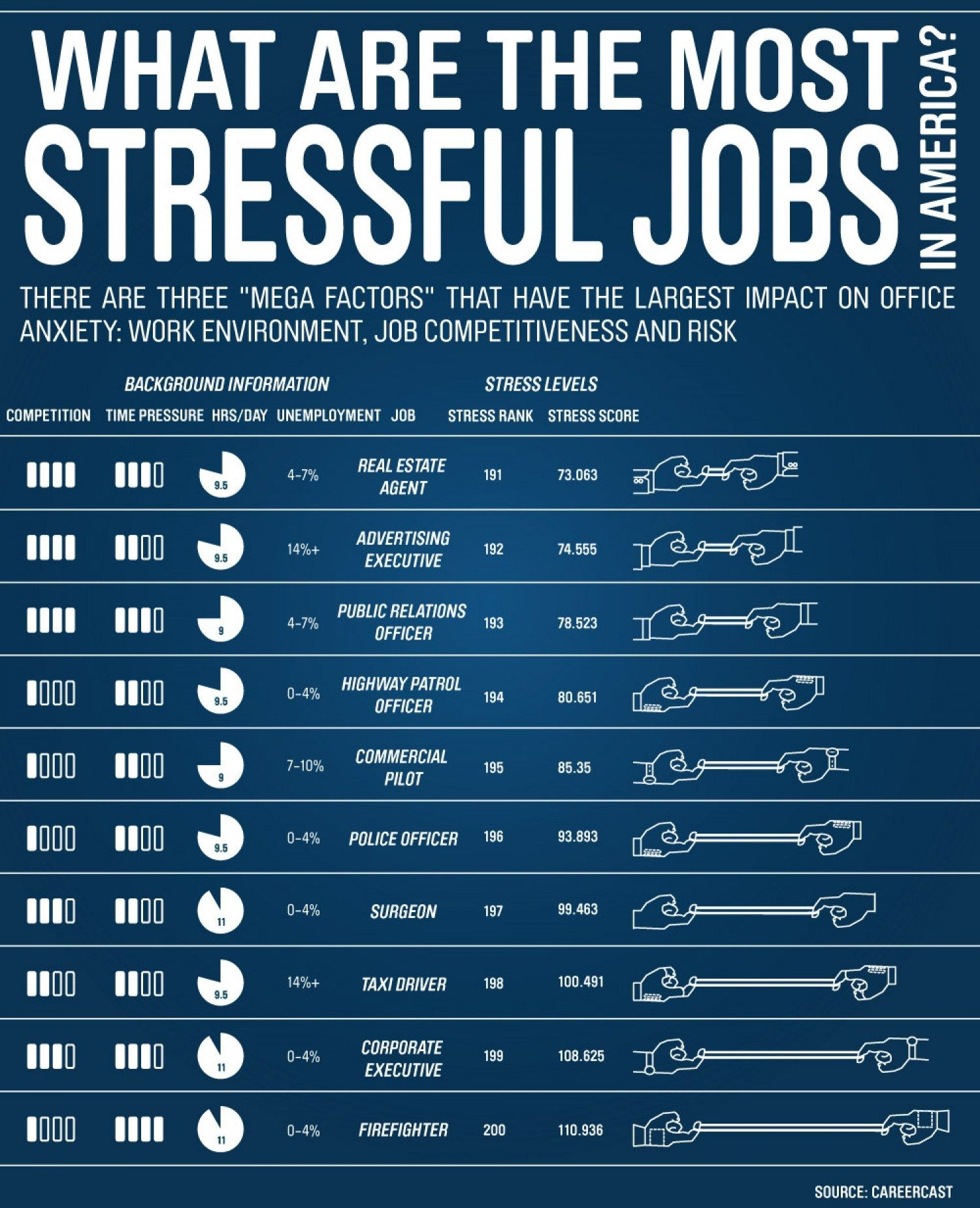 What are the Most Stressful Jobs in America?