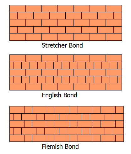 types of bricks photo 8 types of bricks brick bonds on types of walls construction id=50040