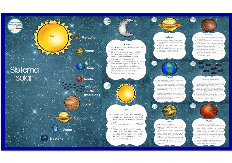 Sistema Solar Con Explicación De Los Planetas Que Lo Componen Didáctica Educativa Sistema Solar Para Niños Actividades Planetas Proyectos De Sistemas Solares
