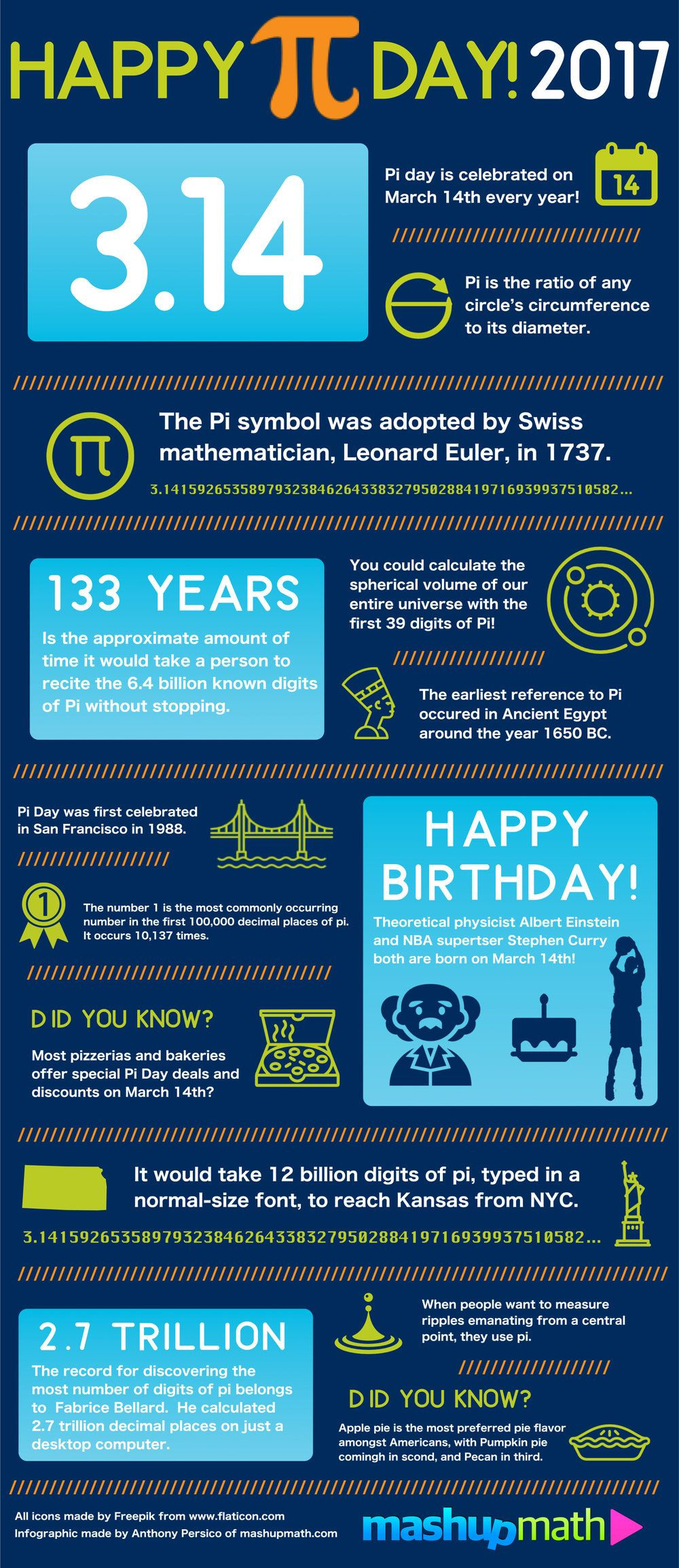 celebrate pi day 2018 with this fun facts infographic | math
