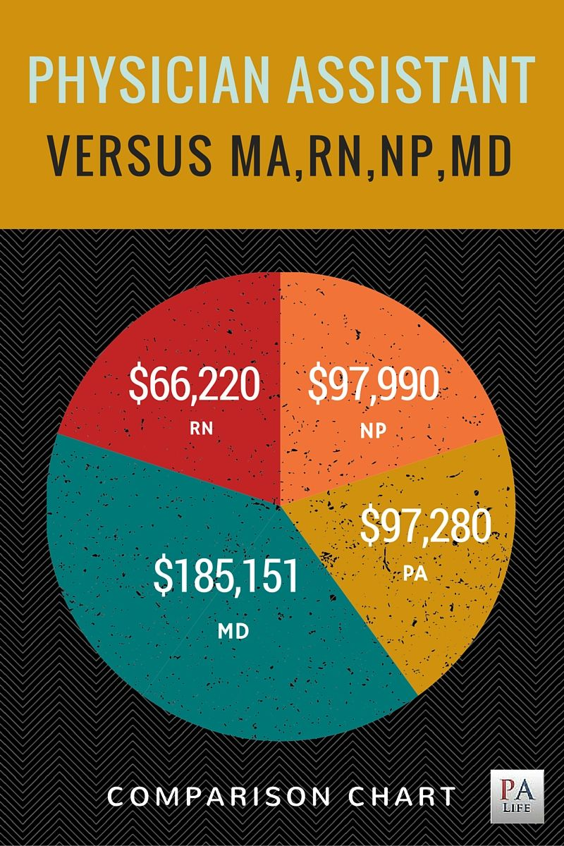 Physician Assistant (PA-C) vs. Nurse Practitioner (NP) vs. Medical Doctor (MD) | Physician vs. Registered Nurse vs. Medical Assistant. What is the difference? A simple comparison chart including salary.