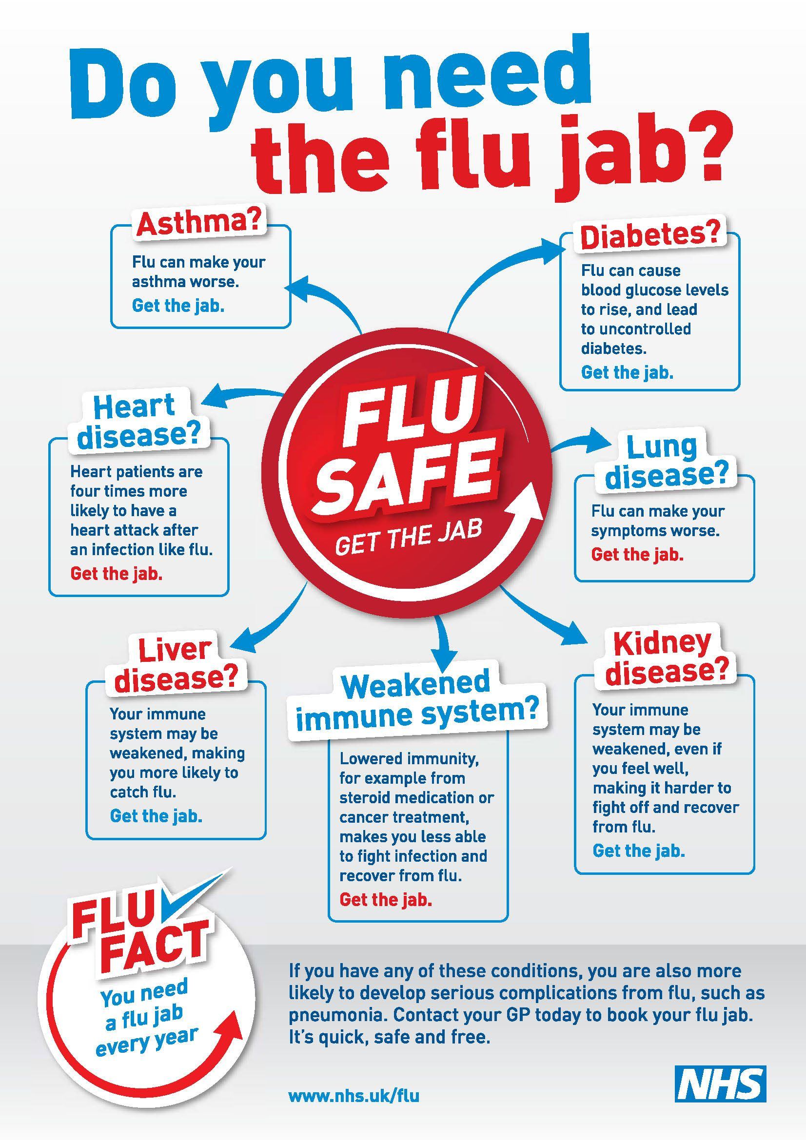 Do You Need The Flu Jab Poster Keeping Well Health Wellbeing