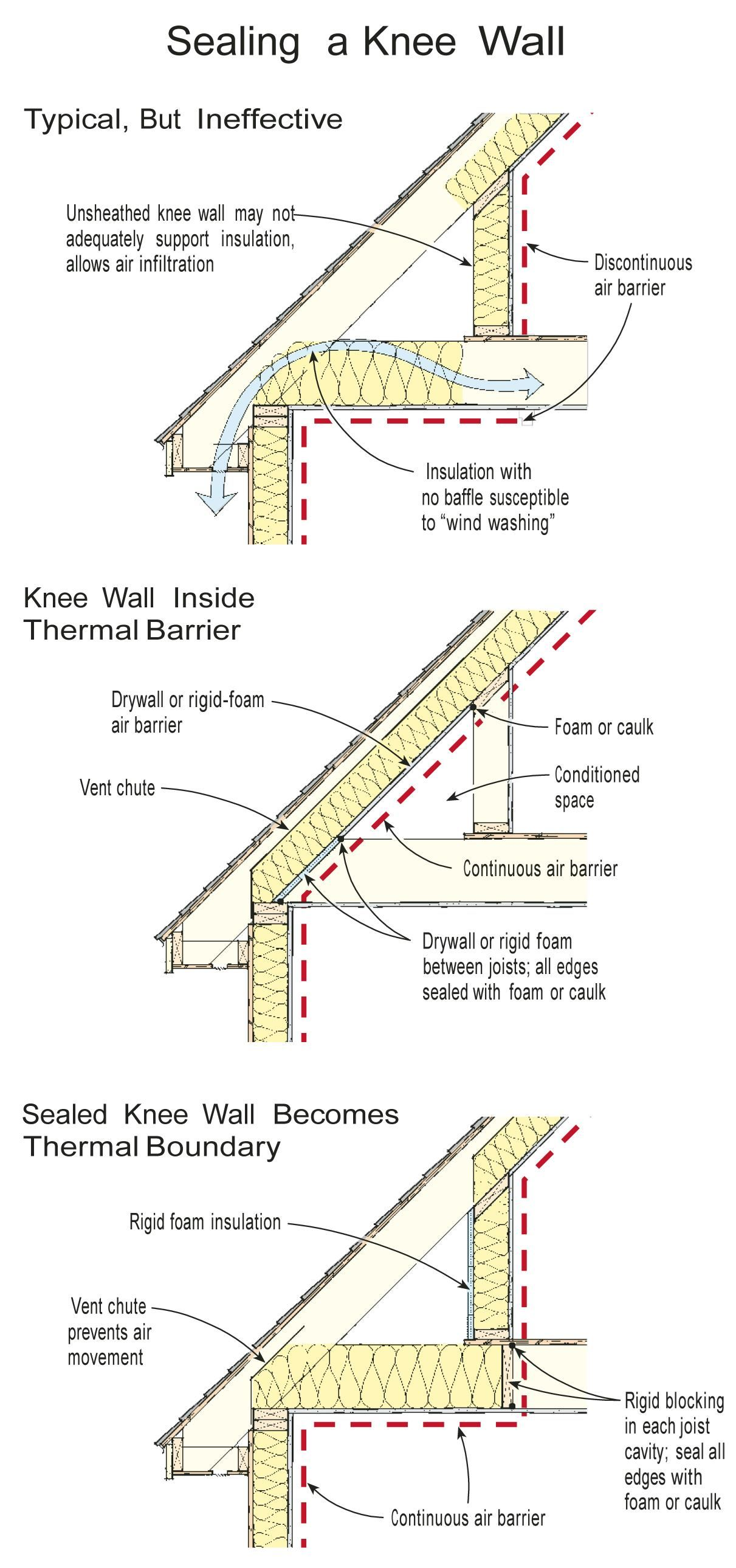 Q Insulating A Knee Wall What S The Best Way To Insulate A Knee Wall Knee Wall Attic Renovation Attic Insulation