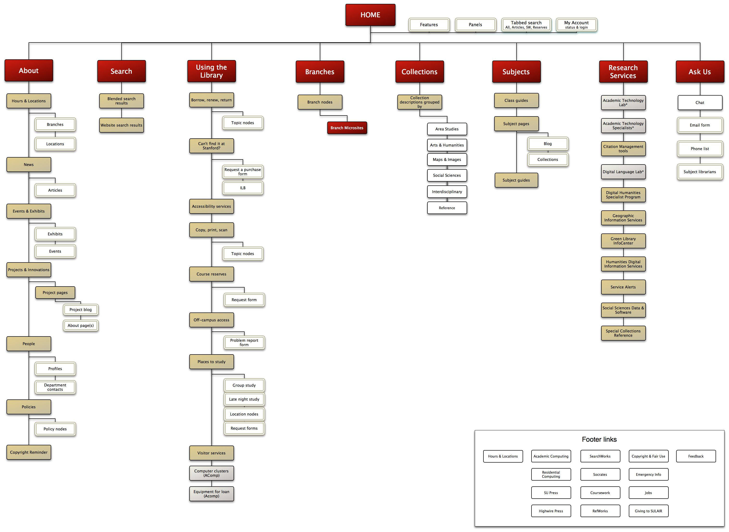 17 Best images about HCI - Information Architecture on Pinterest ...