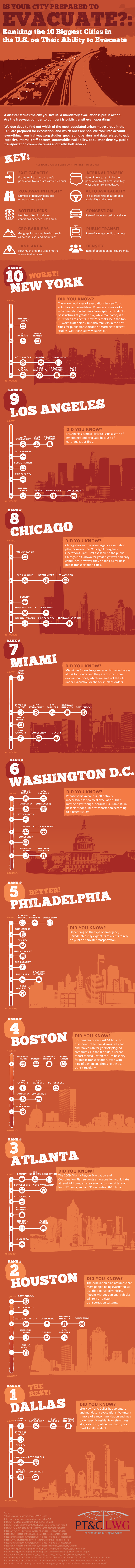 Is Your City Prepared To Evacuate? #Infographic