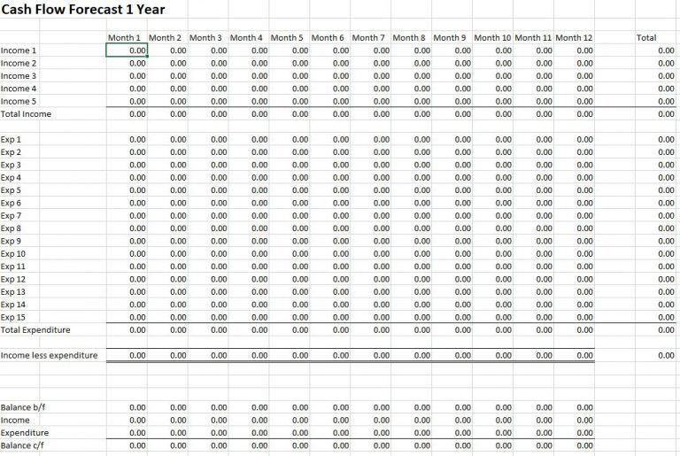 Free cash flow forecast template in 2020 Bookkeeping