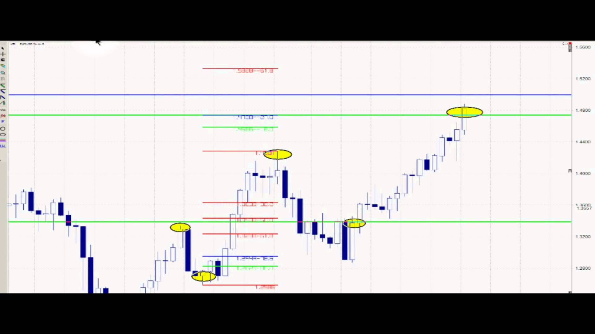 Fibonacci Trading Sequence For Forex