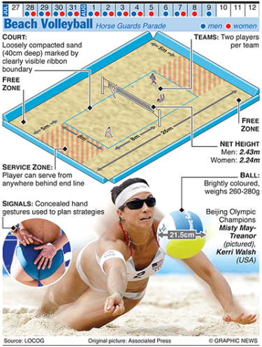 Olympic Beach Volleyball Infographic Beach Volleyball Olympic Games Olympics