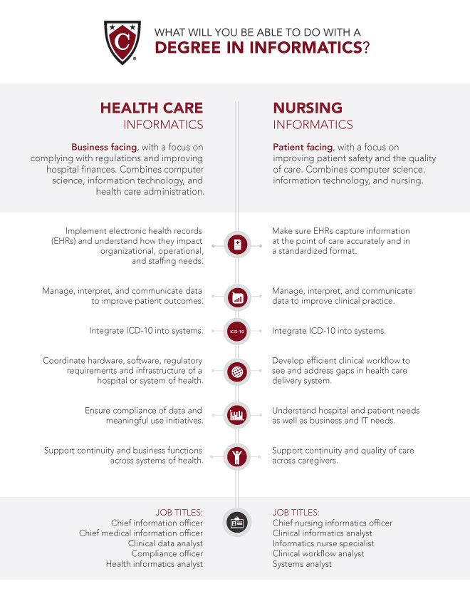 A Quick Guide To How Health Care And Nursing Informatics Are Related