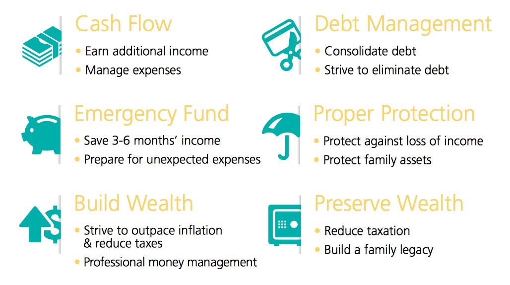 Maurice Jones | Wealth Wave | SunLife Financial | Financial