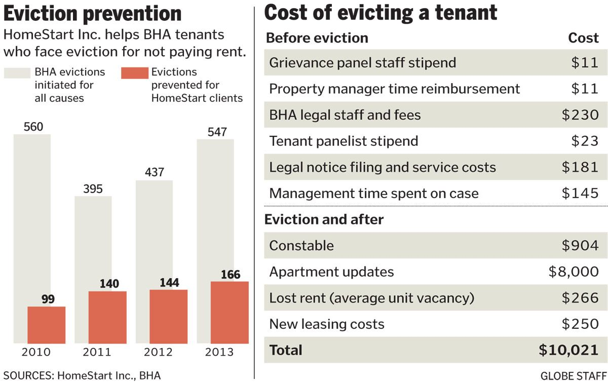 Nonprofit points to benefits of preventing evictions #homelesseness #prevention #infographic
