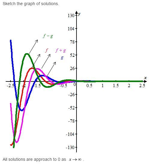 Pin On Stewart Calculus 7e Solutions