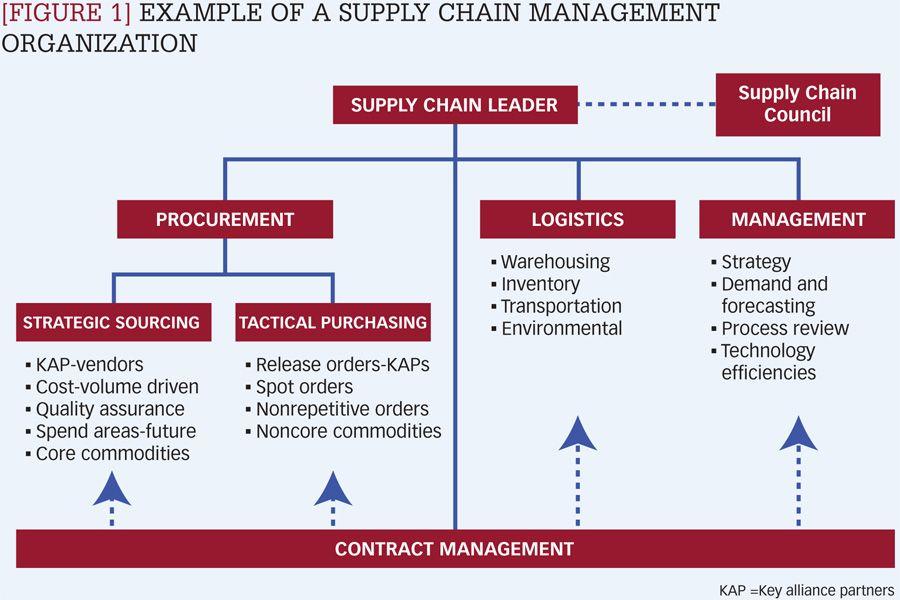 Supply Chain Management Structure Organization Chart Supply Chain Logistics Logistics Management