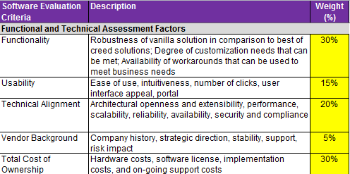 Vendor Scorecard Download For Sample Project Plan Document