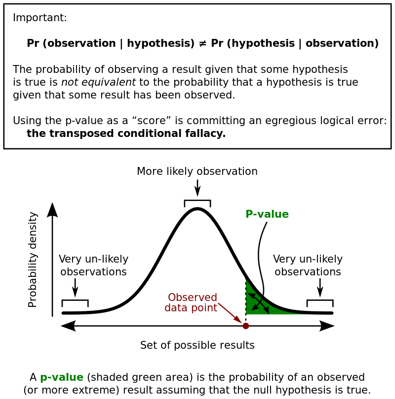 Example Of A P Value Computation The Vertical Coordinate Is The