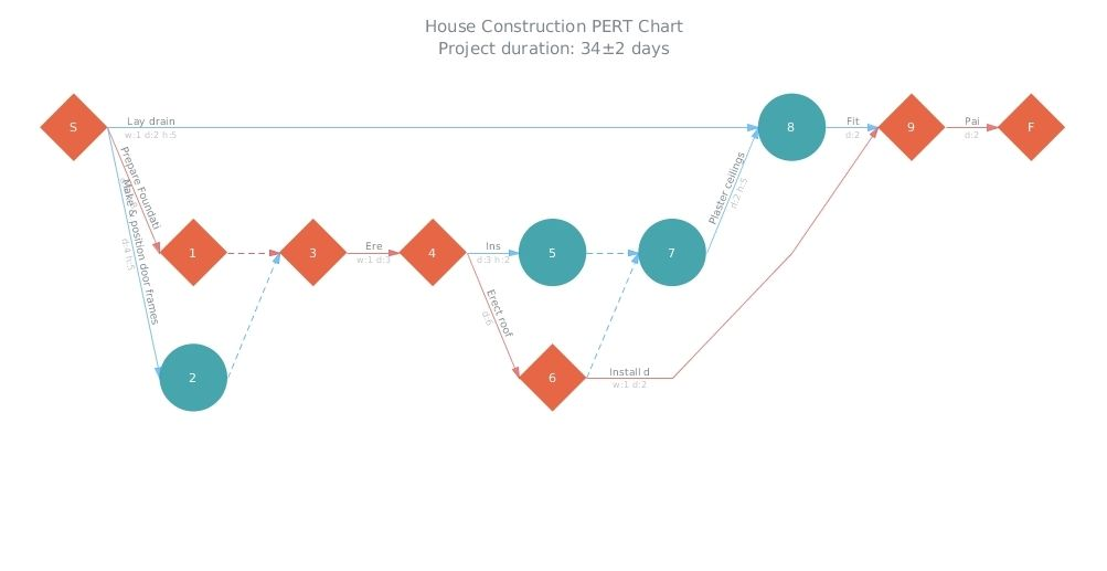 House Construction As Javascript Html Program Project