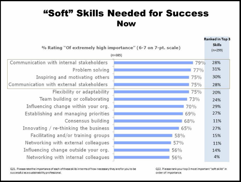 Pin by Nicole Holder on soft skills 101 Resume skills