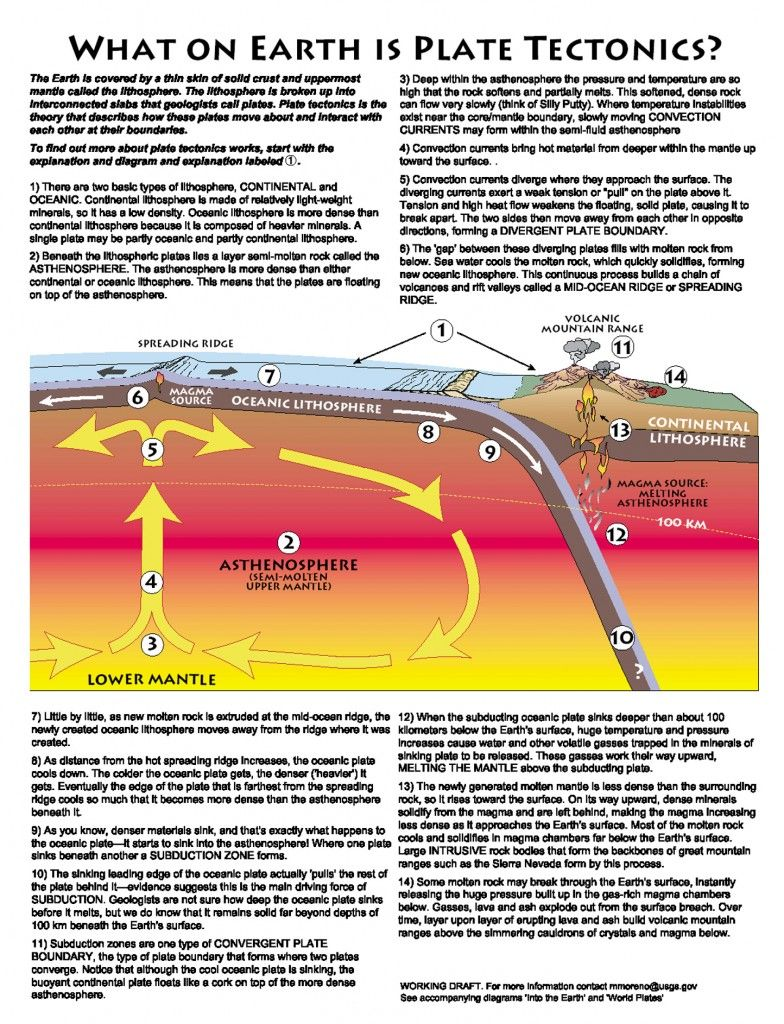 Pin By Steven Vassallo On Geology In 2021 Plate Tectonics Earth Science Lessons Earth And Space Science [ 1024 x 784 Pixel ]