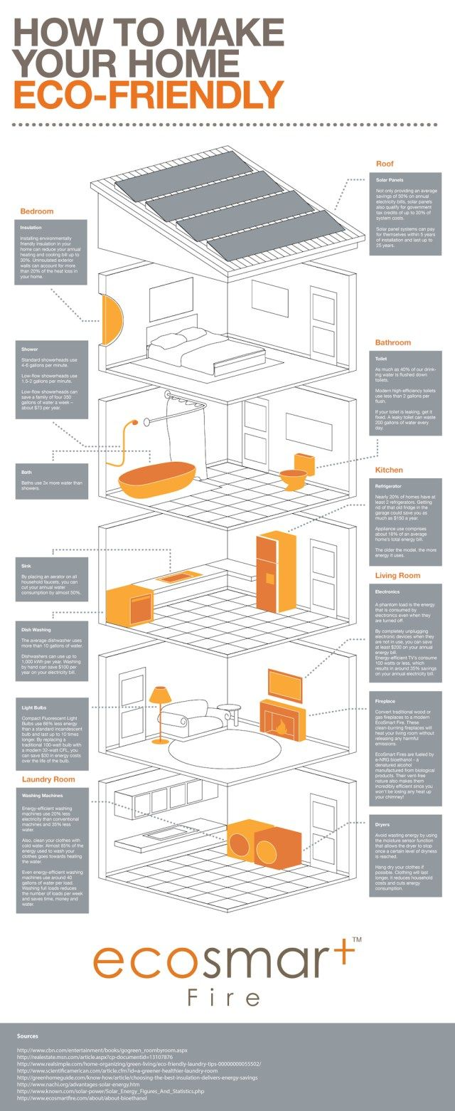 How to Make Your Home Eco-Friendly [Infographic] | Infographic, Save ...