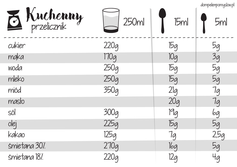 Kuchenny Przelicznik Wydrukuj I Powies Na Lodowce Diy Cookbook Cooking Kitchen Food Recipies