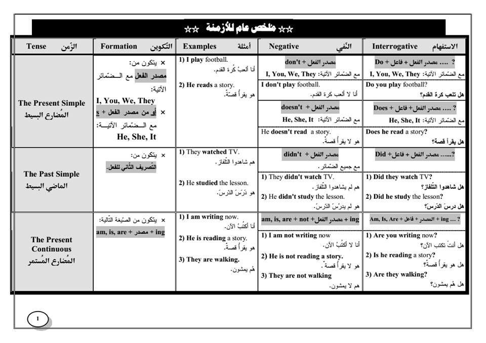 ملخص عام للازمنة جدول الازمنة في اللغة الانجليزية Learning Arabic Language Verb