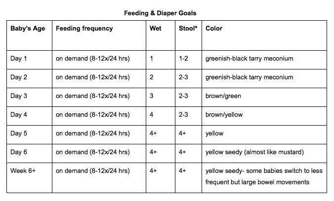Breastfeeding Chart For Newborns  Natural Health  Baby -6292
