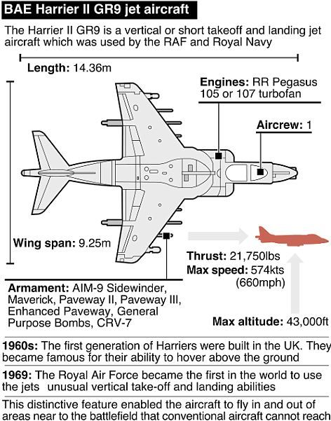 last hurrah for the harrier jump jets take to the skies for their rh pinterest com