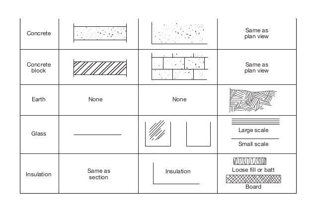 Concrete Earth Glass None None Insulation Concrete Block