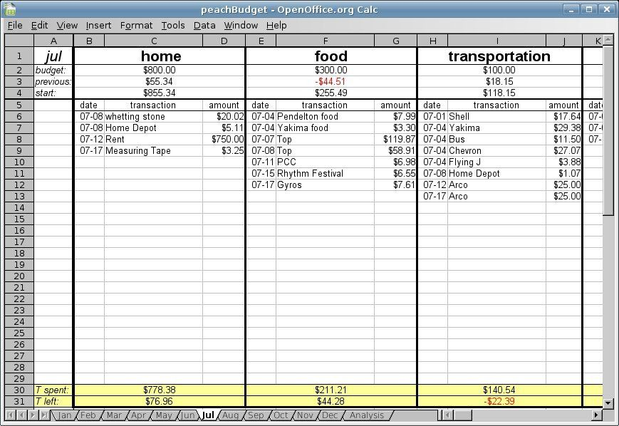 Free Budget Spreadsheet PeachBudget Money Pinterest - budget tracking template