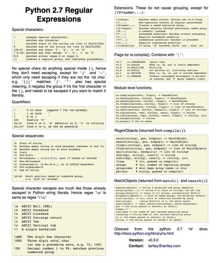 python Python 2.7 regular expression cheatsheet | tartley.com ...