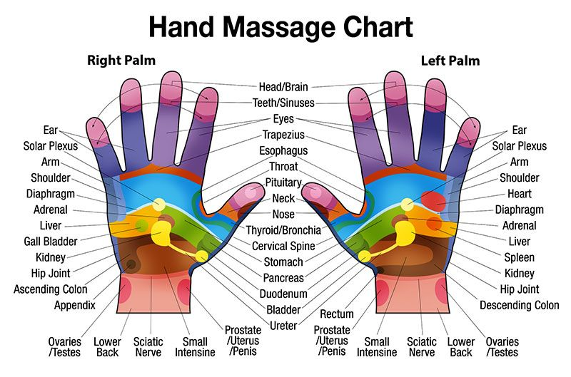 Free Downloadable Hand Massage Chart For Self Healing Hand Reflexology Reflexology Chart Reflexology