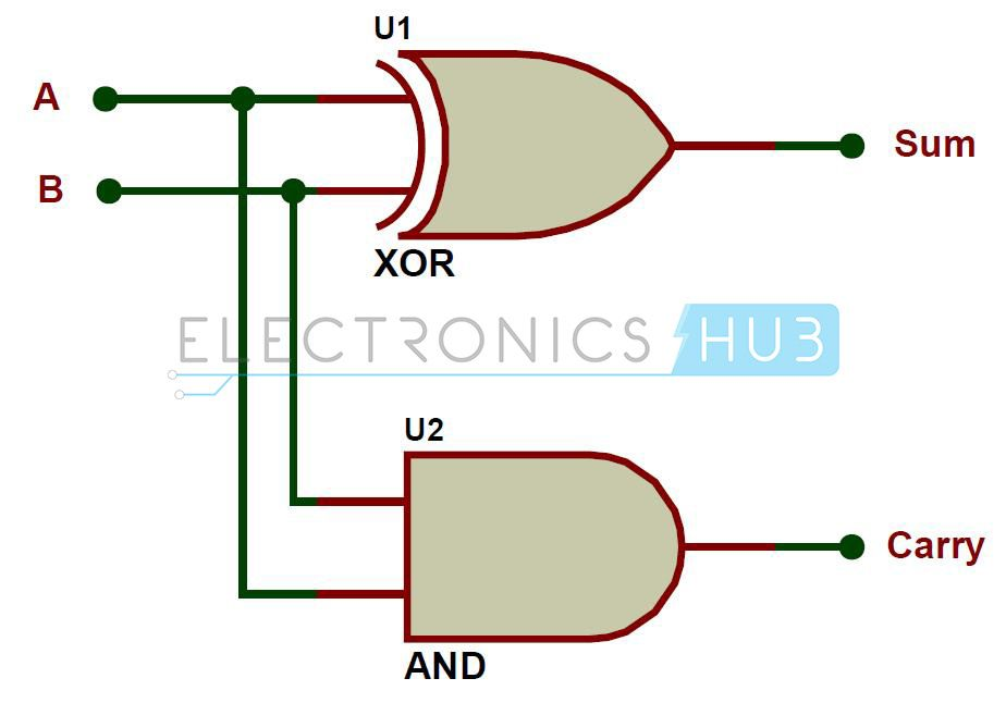 half adder and full adder circuits coding, projects to try Decade Counter Logic Diagram