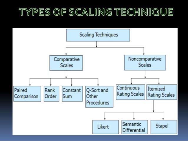 Semantic Differential Diagram