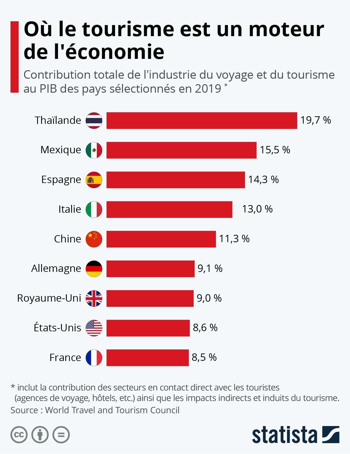 Infographie Où Le Tourisme Est Un Moteur De L économie Turismo
