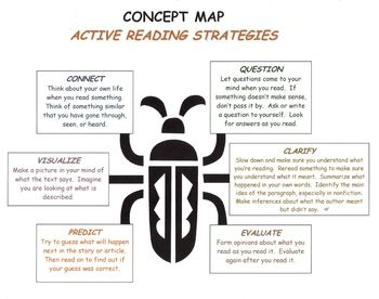 Reading Strategies - Active Reading Strategies Concept Map ...
