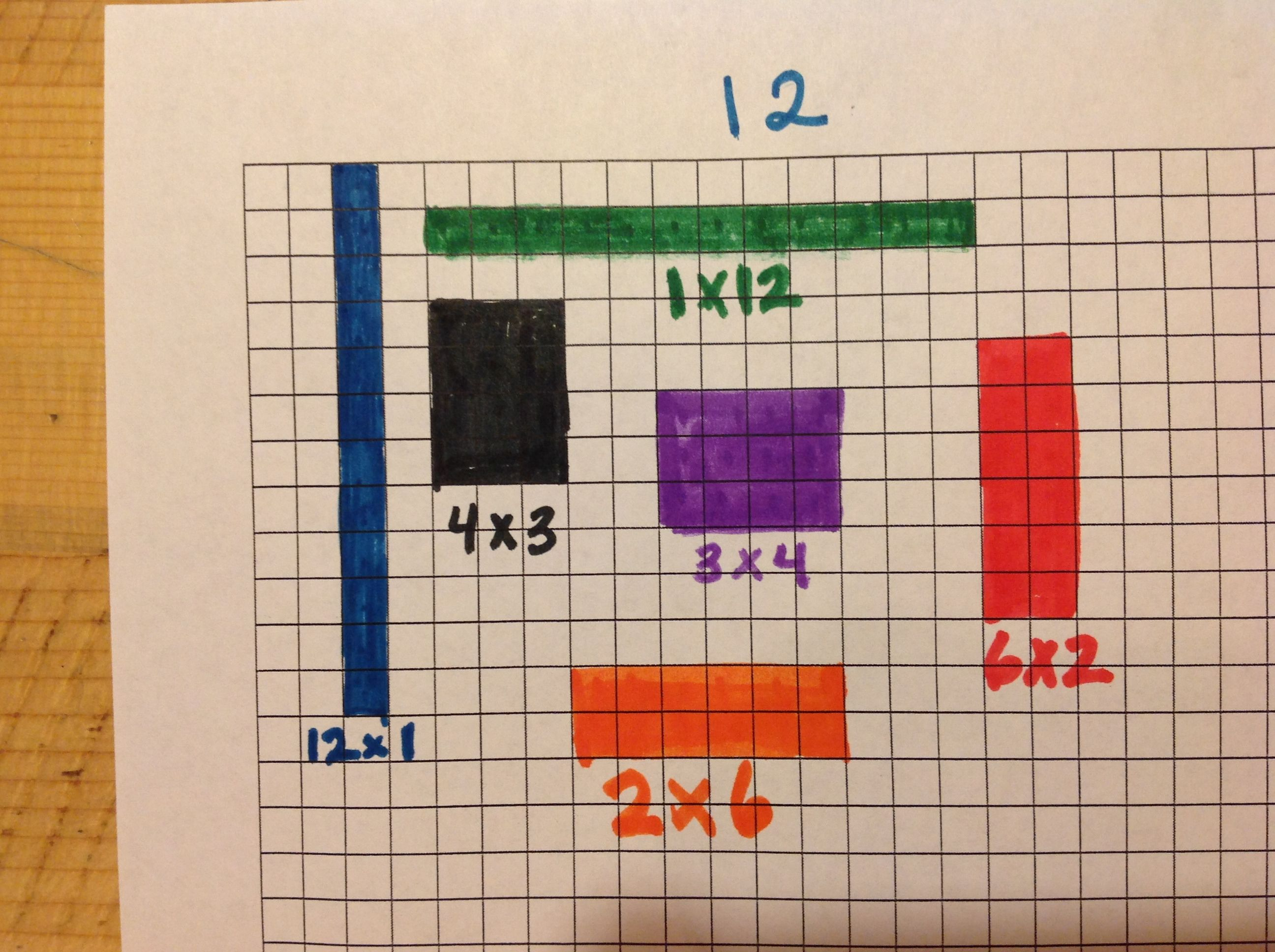 Visual Representation Of Multiplication Facts