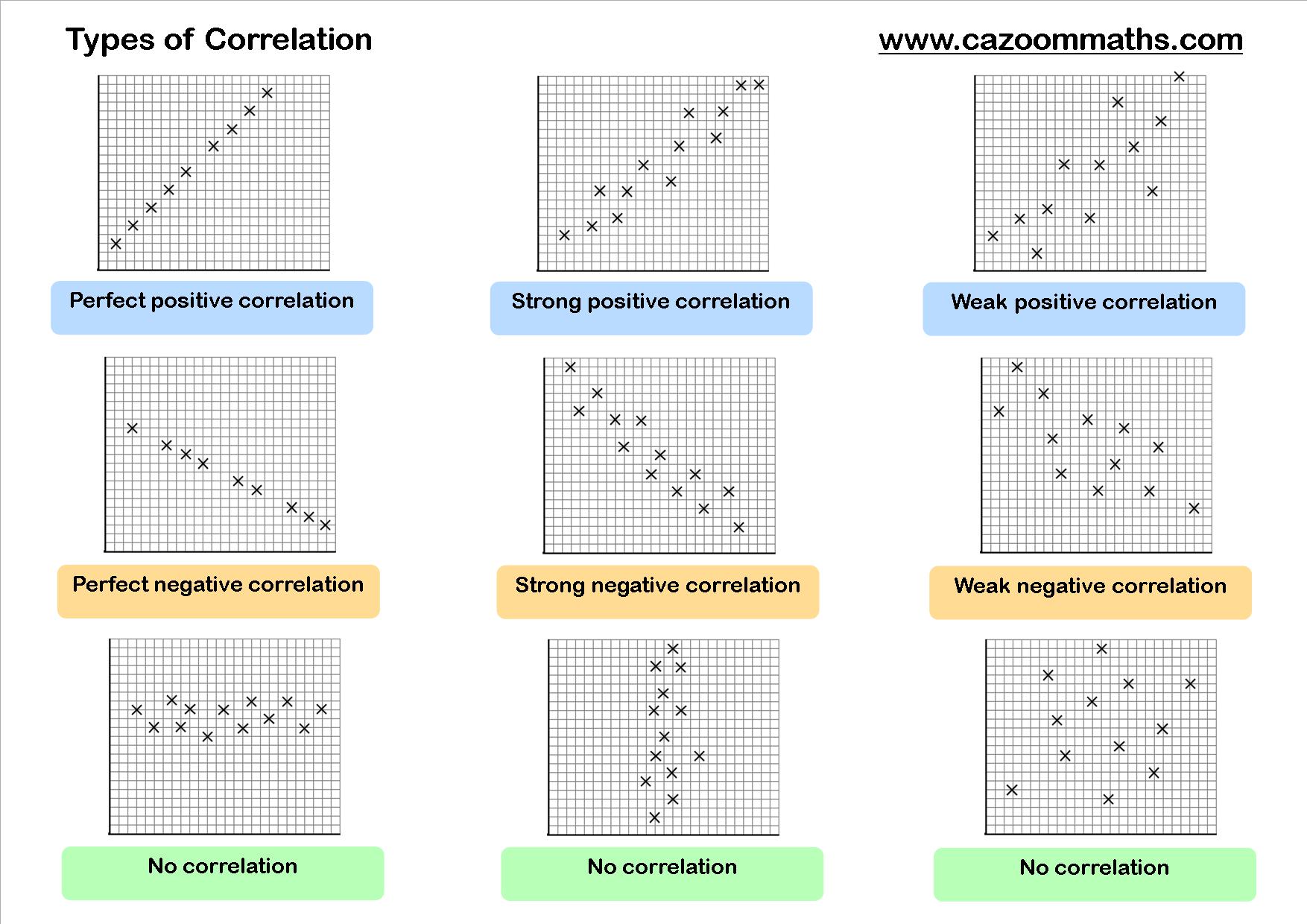 Worksheets. Scatter Plot Correlation Worksheet ...