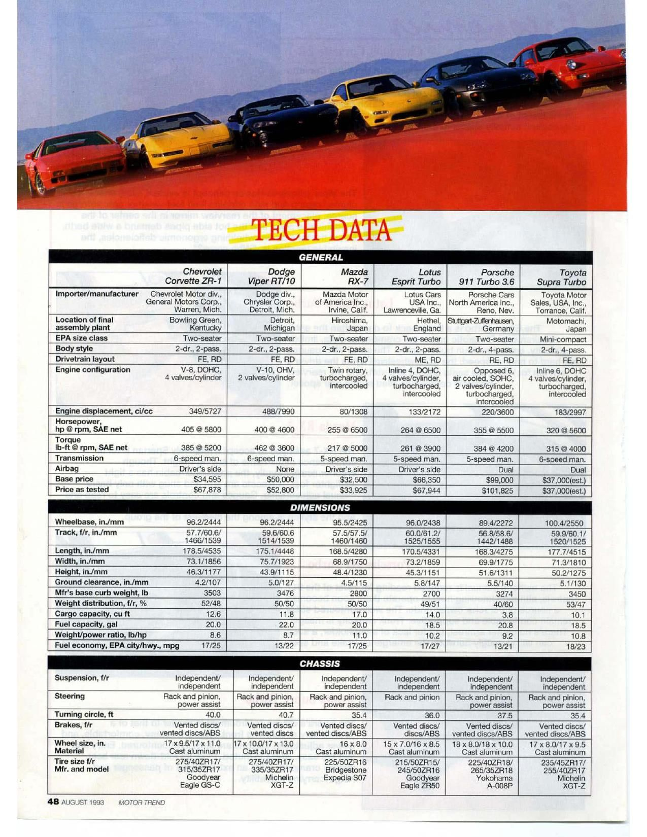 Porsche 964 Turbo 3 6 Vs Chevrolet Corvette Zr1 Vs Dodge Viper Vs