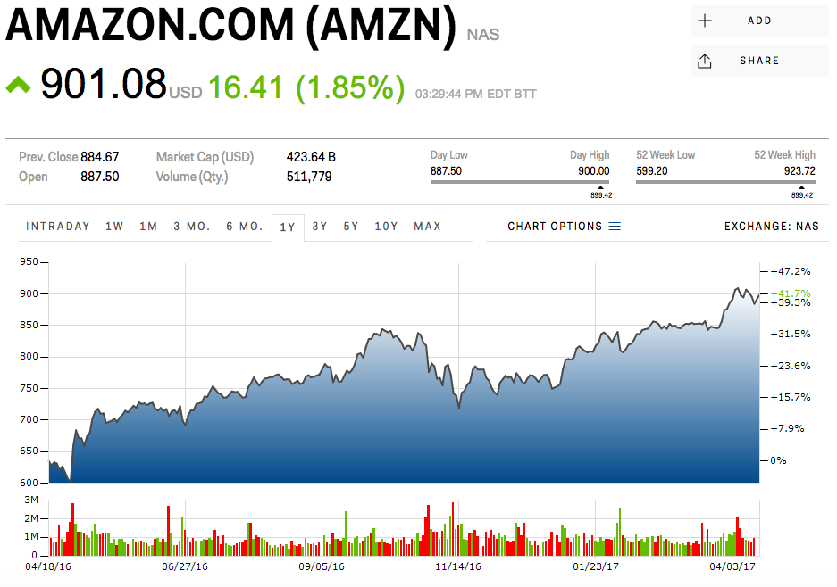 CREDIT SUISSE: Here's why Amazon's stock is going to soar (AMZN)