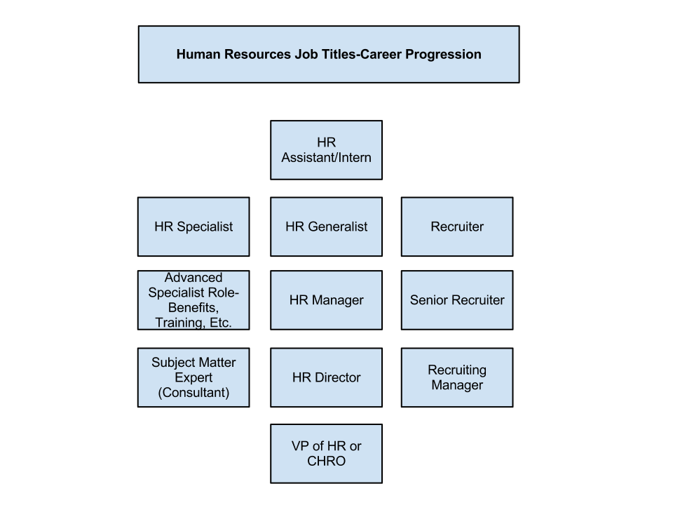 Human Resources Job Titles Diagram  Work    Human