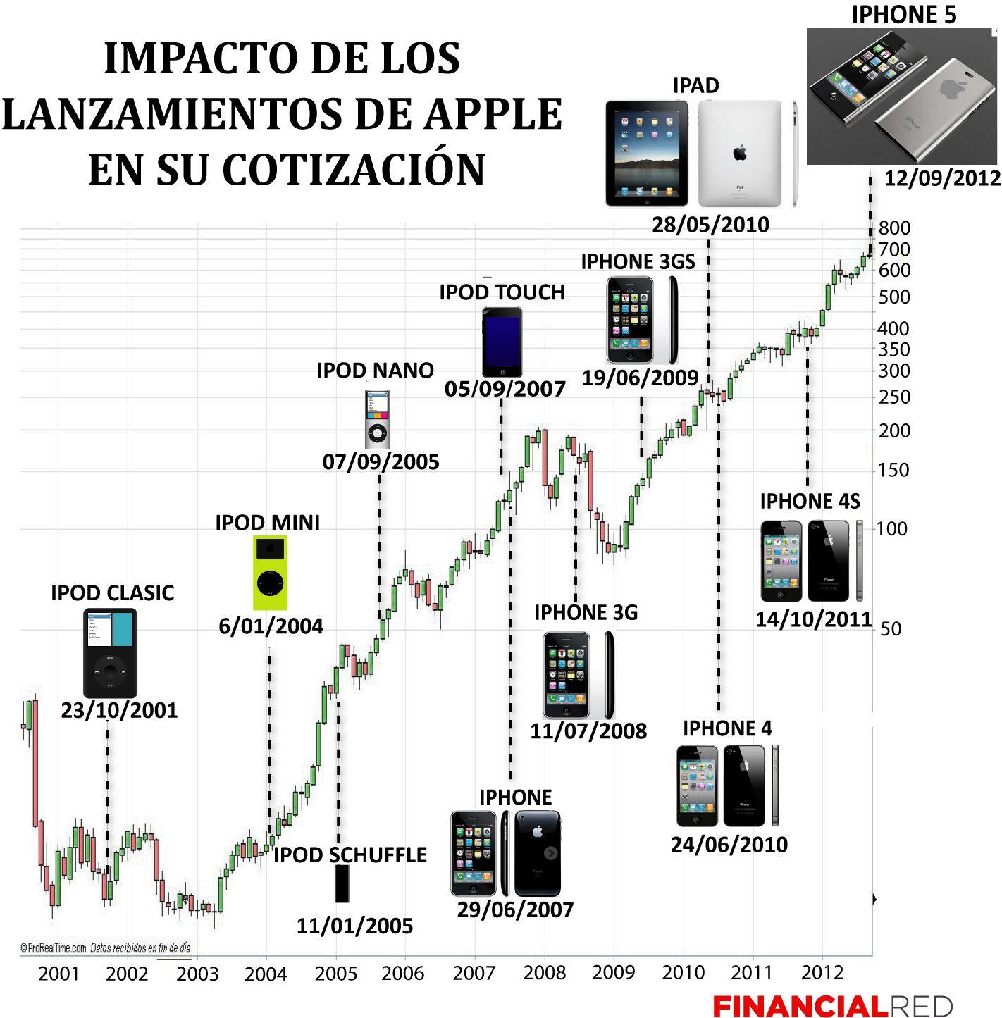 Impacto De Los Lanzamientos De Apple En Su Cotizacion