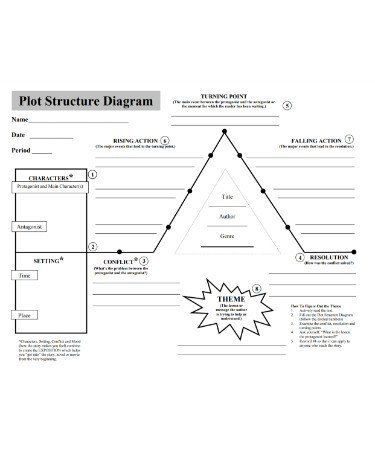Plot Diagram Pdf