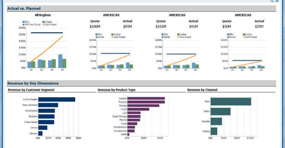 Oracle Data Visualization Cloud Service in India