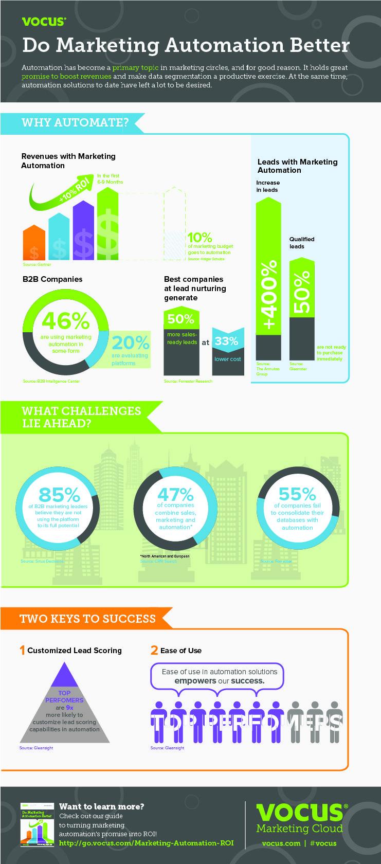 Infographic: Do Marketing Automation Better - Vocus Blog   #TheMarketingAutomationAlert