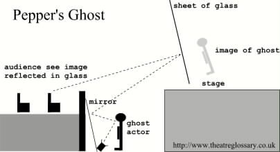 pepper's ghost diagram - easily understandable diagram of early ...