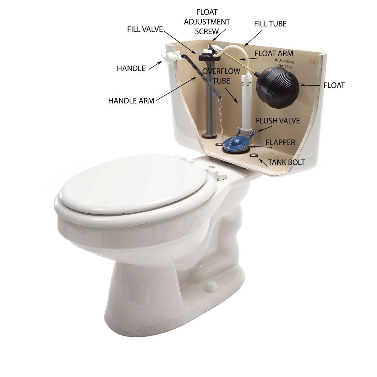 Photo of Easy Fixes for Common Toilet Tank Parts