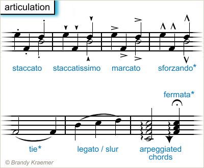 Musical Symbols Of Piano Notation Music Theory Free Resources