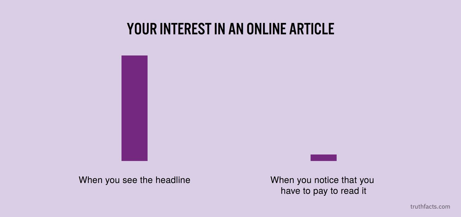 Your interest in an online article