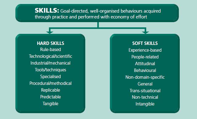 Hard Skills And Soft Skills That Will Get You Employed Soft Skills Leadership Development Leadership